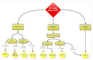 Program do map myśli - mapa decyzyjna
