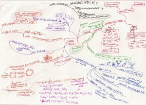 Przykładowa mapa myśli z chemii 1