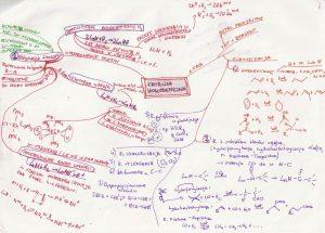 Przykładowa mapa myśli z chemii 2