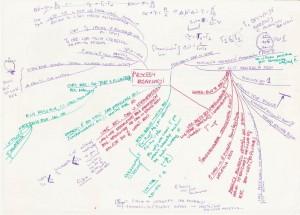 Przykładowa mapa myśli z chemii 3